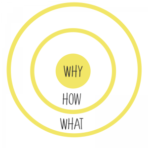Schéma cercle d'or - Simon Sinek - Storytelling